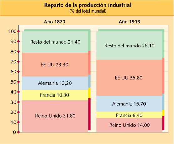 Reparto de la producción industrial